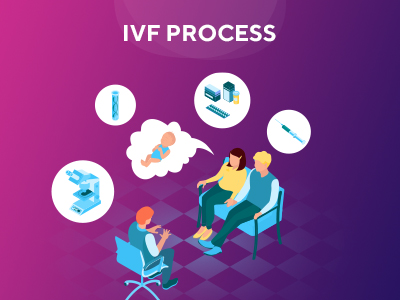IVF Treatment Process in Delhi